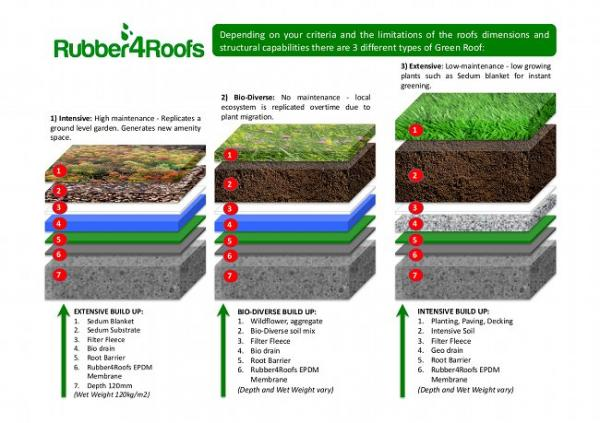 Create Green Roofs With Epdm Rubber Waterproof Membrane