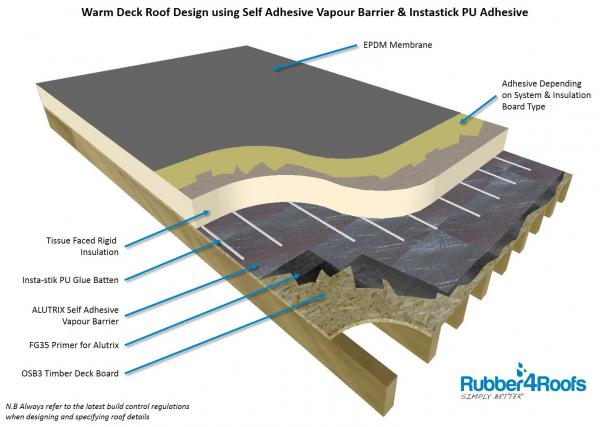 Warm Deck Roof Design with Self Adhesive Alutrix Vapour Barrier & Insta-Stik Insulation Adhesive