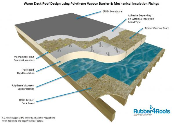 Warm Deck Roof Design with Visqueen Polythene Vapour Barrier and Mechanically Fixed Insulation